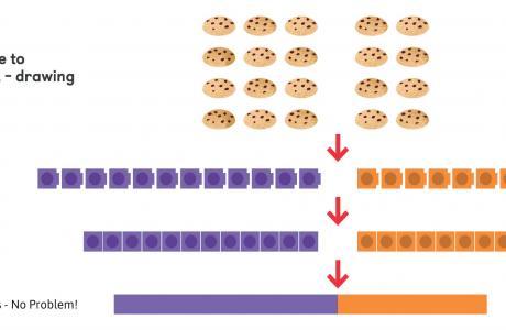 The bar model method