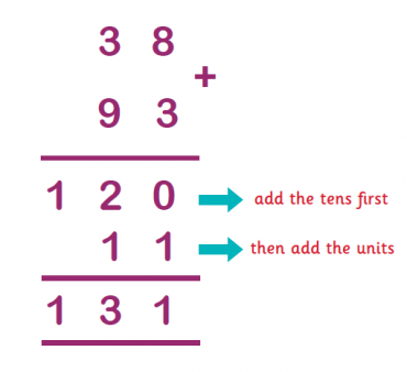 the column method for addition and subtraction explained for primary  alternatively they may use a combination of the column method and  partitioning to add which would look like this