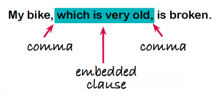 Embedded clauses explained for parents embedded clauses ks2 what is an embedded clause ccuart Choice Image