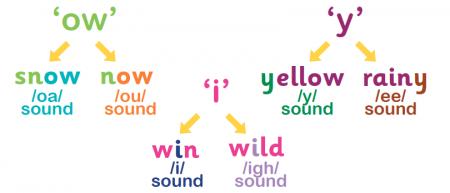 Graphemes Explained For Primary School Parents