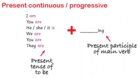 present and past continuous explained continuous tenses in ks2 iceberg diagram the present continuous present progressive explained