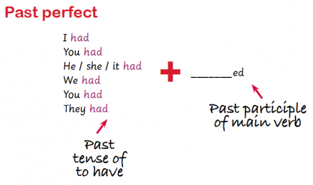 All Worksheets past and present tense worksheets ks2 : Present perfect and past perfect explained | Present perfect in ...
