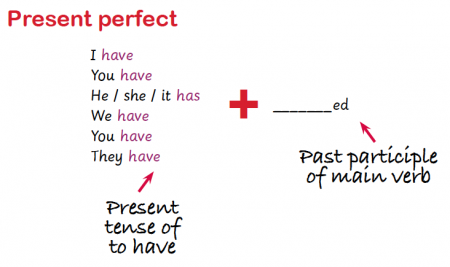 Present Perfect And Past Perfect Explained Present Perfect In Ks2