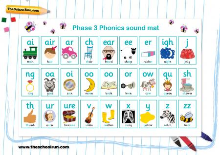 Phonics phases explained for parents | What are phonics