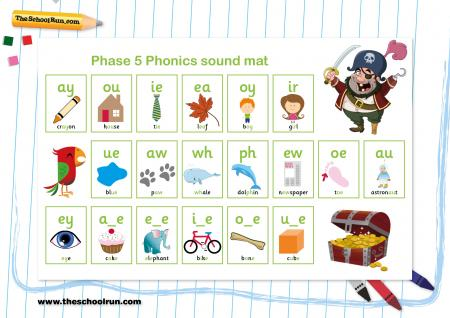 Phonics phases explained for parents | What are phonics phases ...