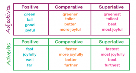 Resultado de imagen de comparative and superlative worksheet