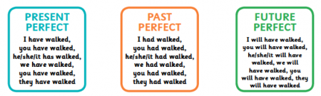 Image result for present perfect verbs