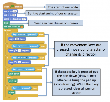 Computational logic in KS1 and KS2 | Computational logic explained