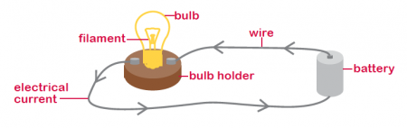 it's simple because the circuit is a single wire running from a battery to  a bulb and back again