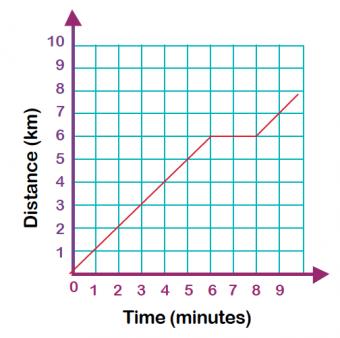 Line Graphs Worksheet Ks2 - straight line graphs worksheet ks2 ...