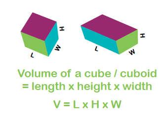 Volume Explained For Primary School Parents Volume And