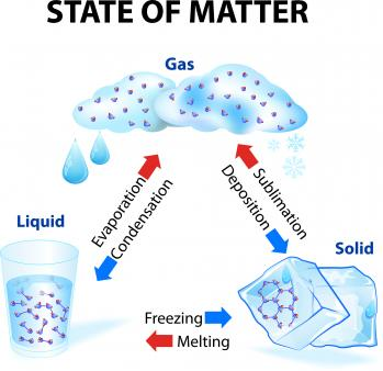 How do you convert a liquid to a solid?